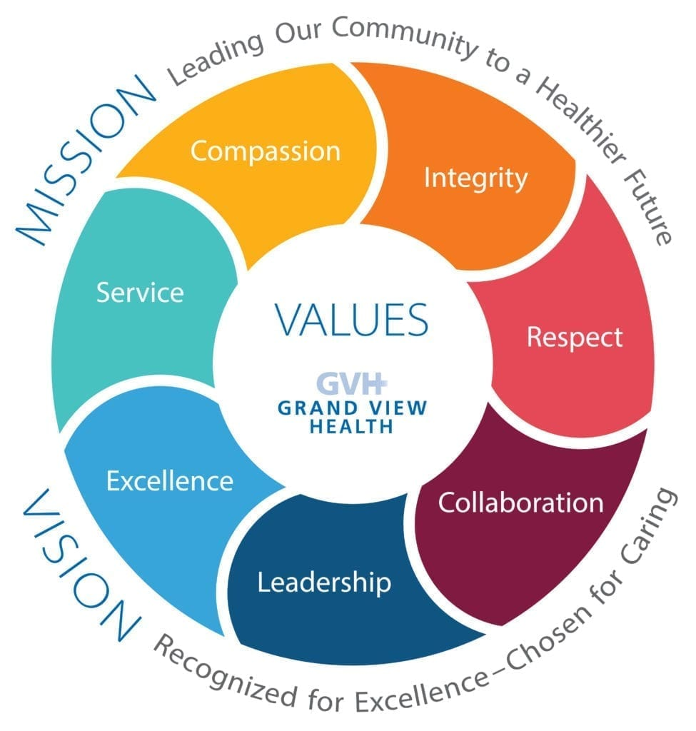 GVH's Mission is leading our community to a healthier future through excellence, leadership, collaboration, respect, compassion and integrity